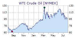 Crude Oil Yearly Chart