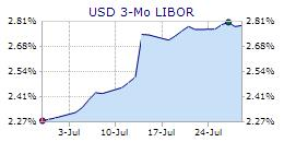 thefinancials.com USD LIBOR