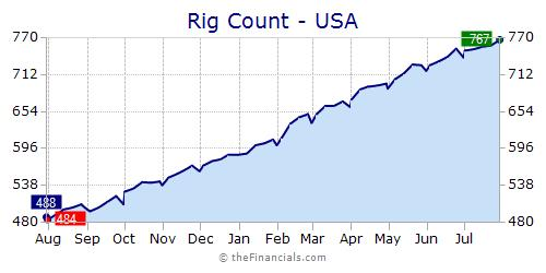 Image result for us rig counts chart