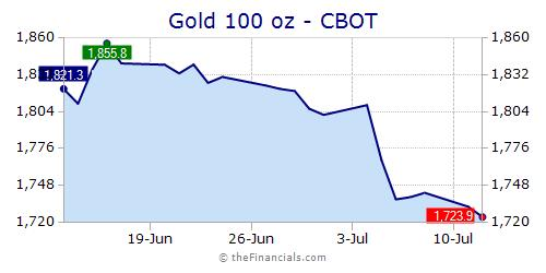 Precious Metals Prices Quote Chart Widgets For Your